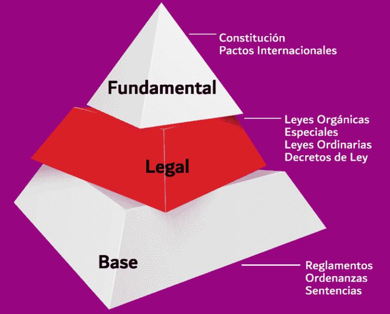 ¿Qué es la Pirámide de Kelsen?